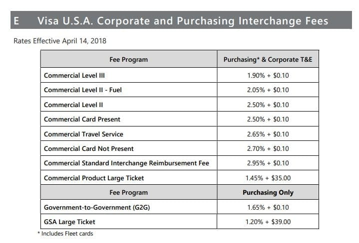 Visa Level II & III Interchange Rates - 2018