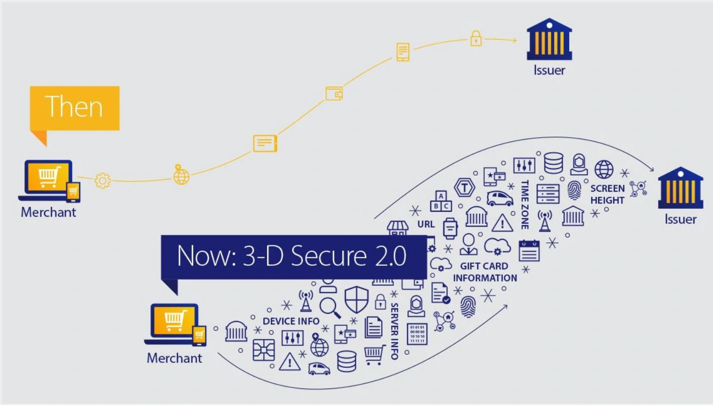 3-D Secure 2.0 Verified by Visa