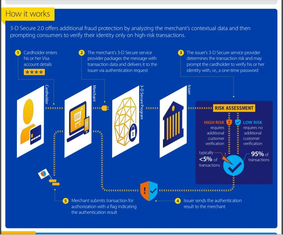 How 3-D Secure Verified by Visa works